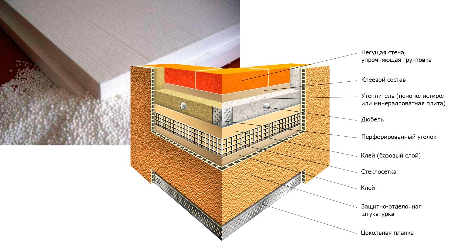 Акриловая штукатурка штукатурить фасад дома при утеплении пенопластом