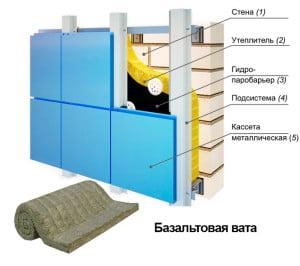 Утепление базальтовой ватой вентилируемого фасада