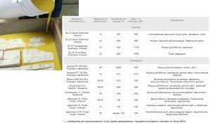 Зависимость цены силикона и полиуретана от марки и области применения