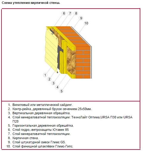 Схема утепления кирпичных стен: http://twlweightn.appspot.com/shema-utepleniya-kirpichnyh-sten.html
