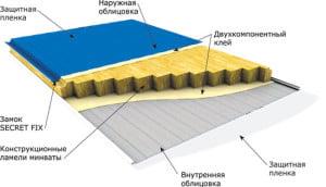 Структура плиты с утеплителем
